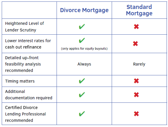 The Ultimate Guide to Mortgages and Divorce - Divorce