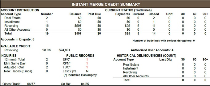 Credit report summary page to review during divorce